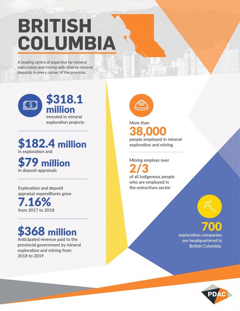 Infographic - Significance of the mineral exploration and mining industry to BC