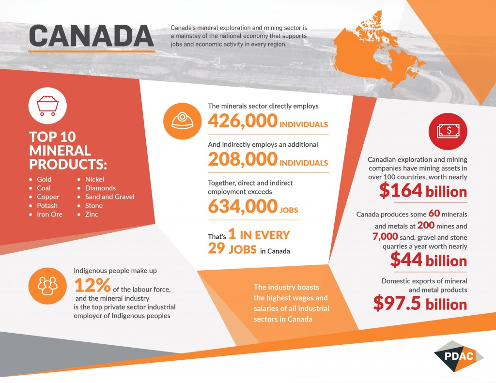 Infographic - Significance of the mineral exploration and mining industry to Canada